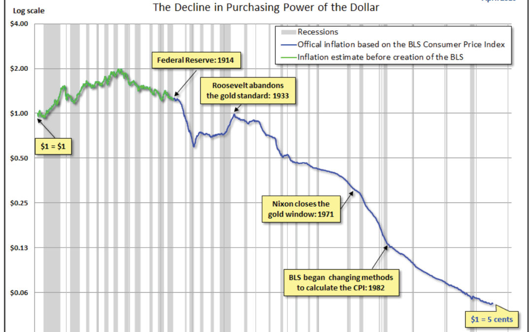 The Decline in Purchasing Power of the Dollar